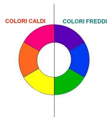 La teoria dei colori pitturablog for Disegni a colori caldi